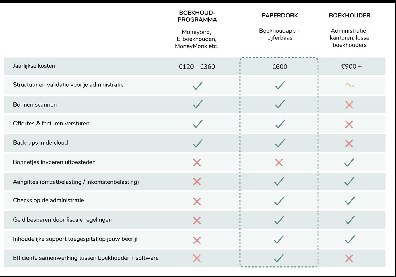 Vergelijking Paperdork en andere boekhouding oplossingen | Boekhoudprogramma's | Boekhouder | ZZP